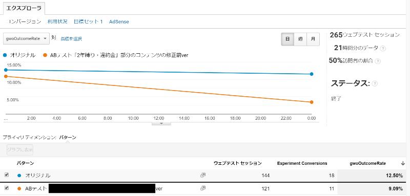 ➈-3Googleオプティマイズとアナリティクスを紐づける事で、ABテストの結果をGAで確認可能に